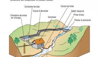 La petite hydroélectricité
