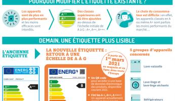 Nouvelle étiquette énergie : Ce qui va changer en 2021